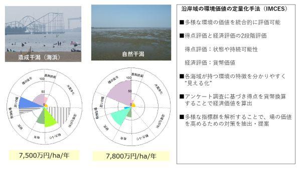 海域環境 事業内容 復建調査設計株式会社   復建調査設計株式会社